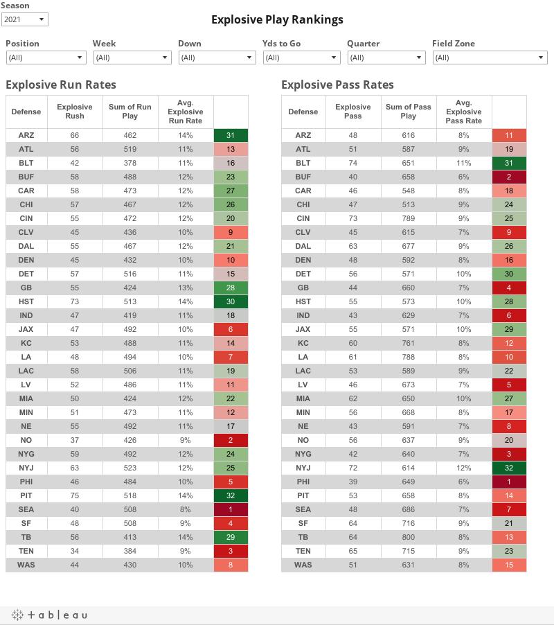 Explosive Play Rankings