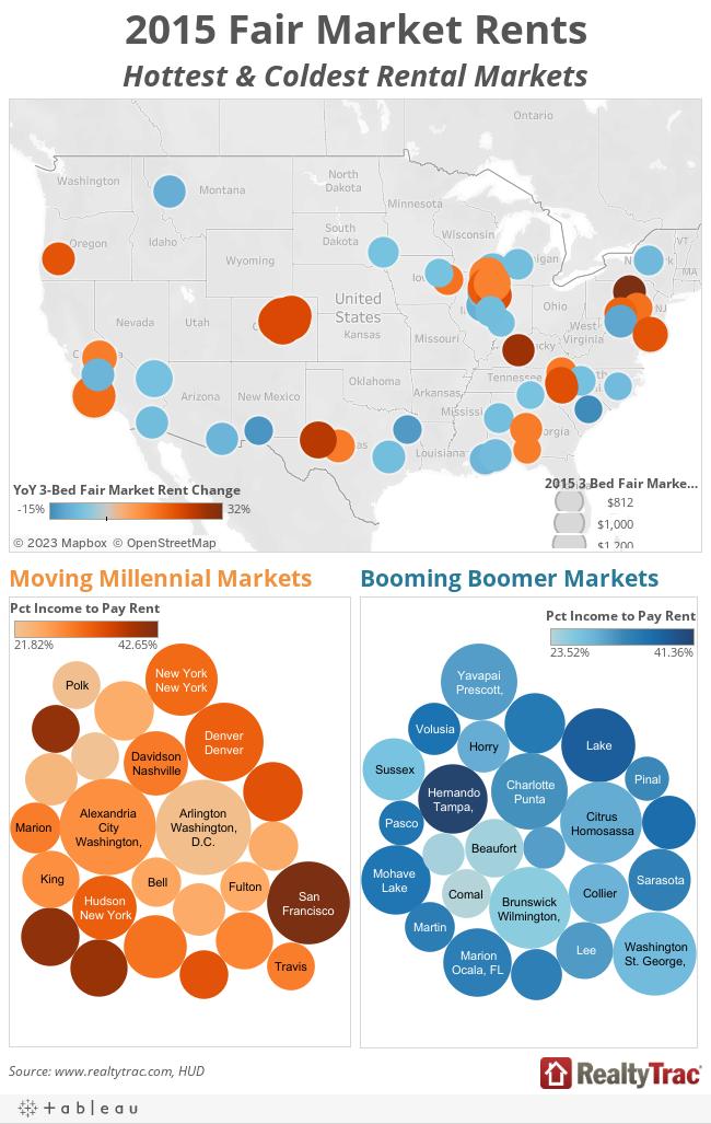 2015 Fair Market Rents