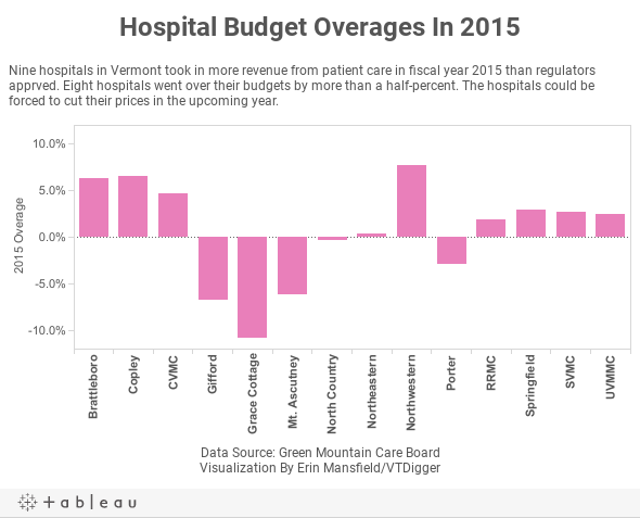 Hospital Budget Overages In 2015