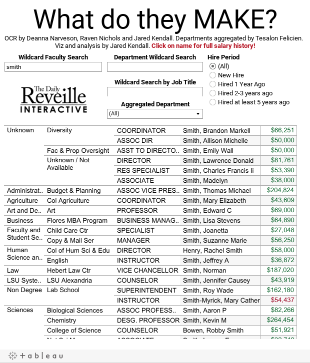 2015 LSU Salary Database | Interactive | lsureveille com
