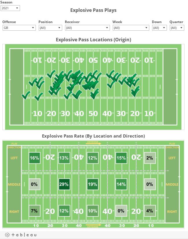 Explosive Passes Visualized