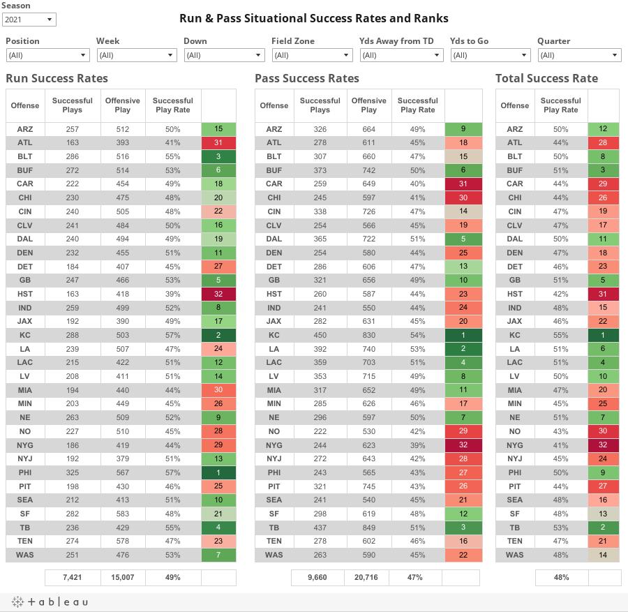 Situational Success Rates & Ranks