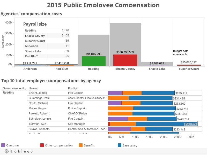 2015 Public Employee Compensation