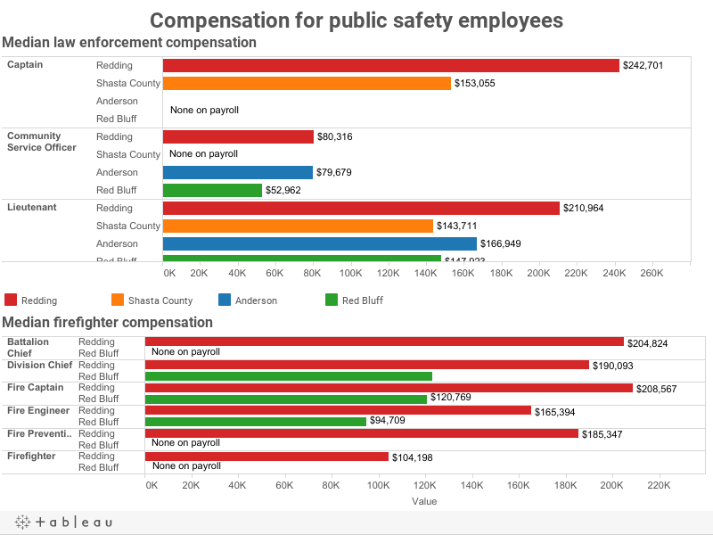 Average compensation for public safety employees