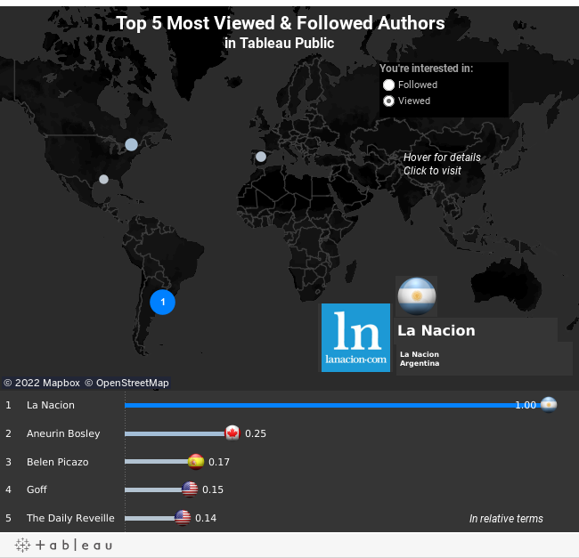 Top 5 Most Viewed & Followed Authorsin Tableau Public