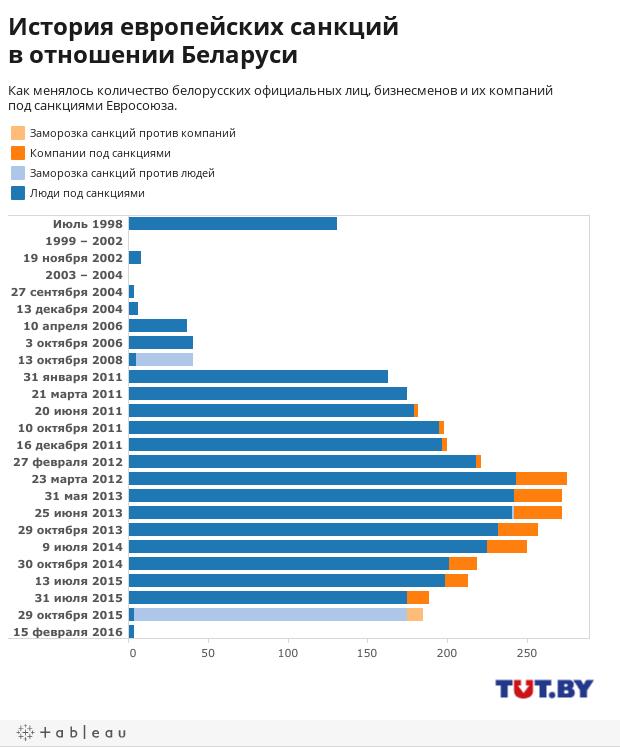 История европейских санкций