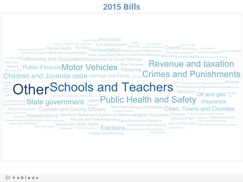 2015 Bills