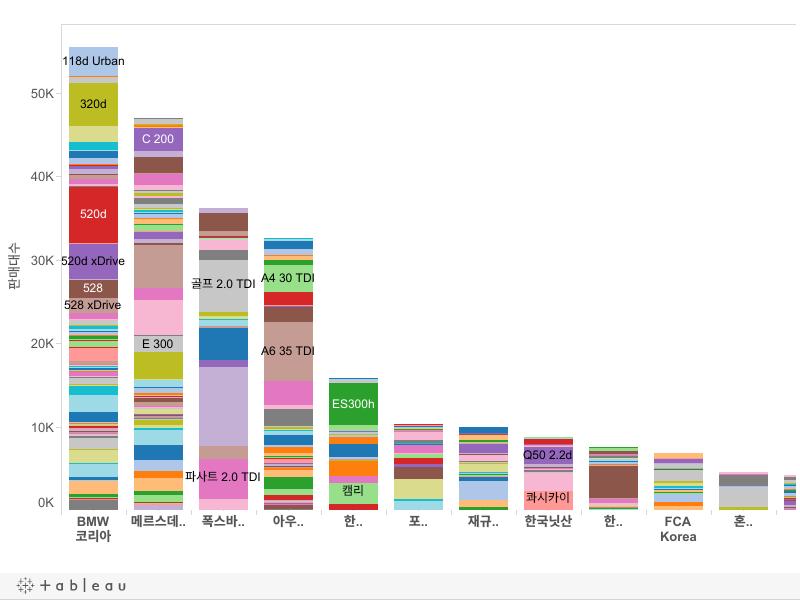 회사별 판매대수(2015)
