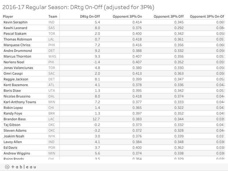 2016-17 Regular Season: DRtg On-Off (adjusted for 3P%)