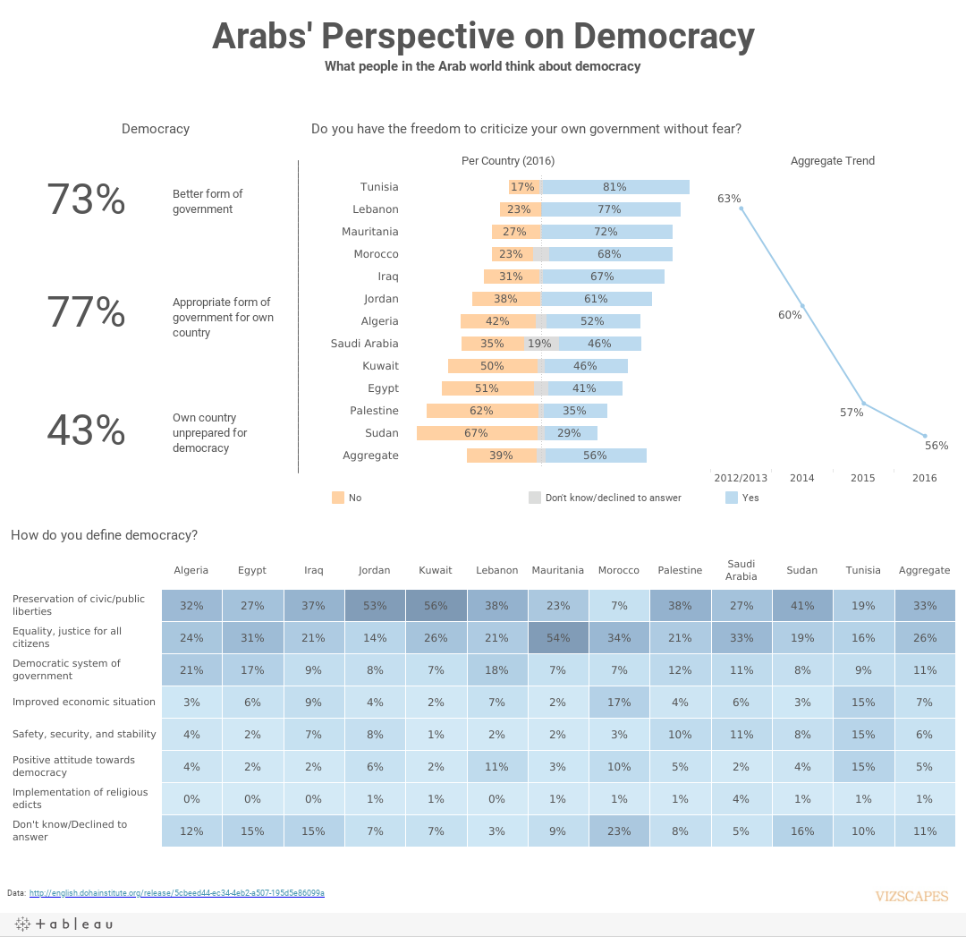 Arabs' Perspective on DemocracyWhat people in 12 countries in the Arab world think about democracy
