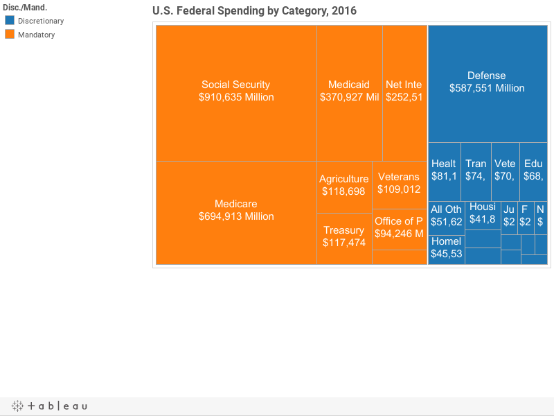U.S. Federal Spending by Category, 2016