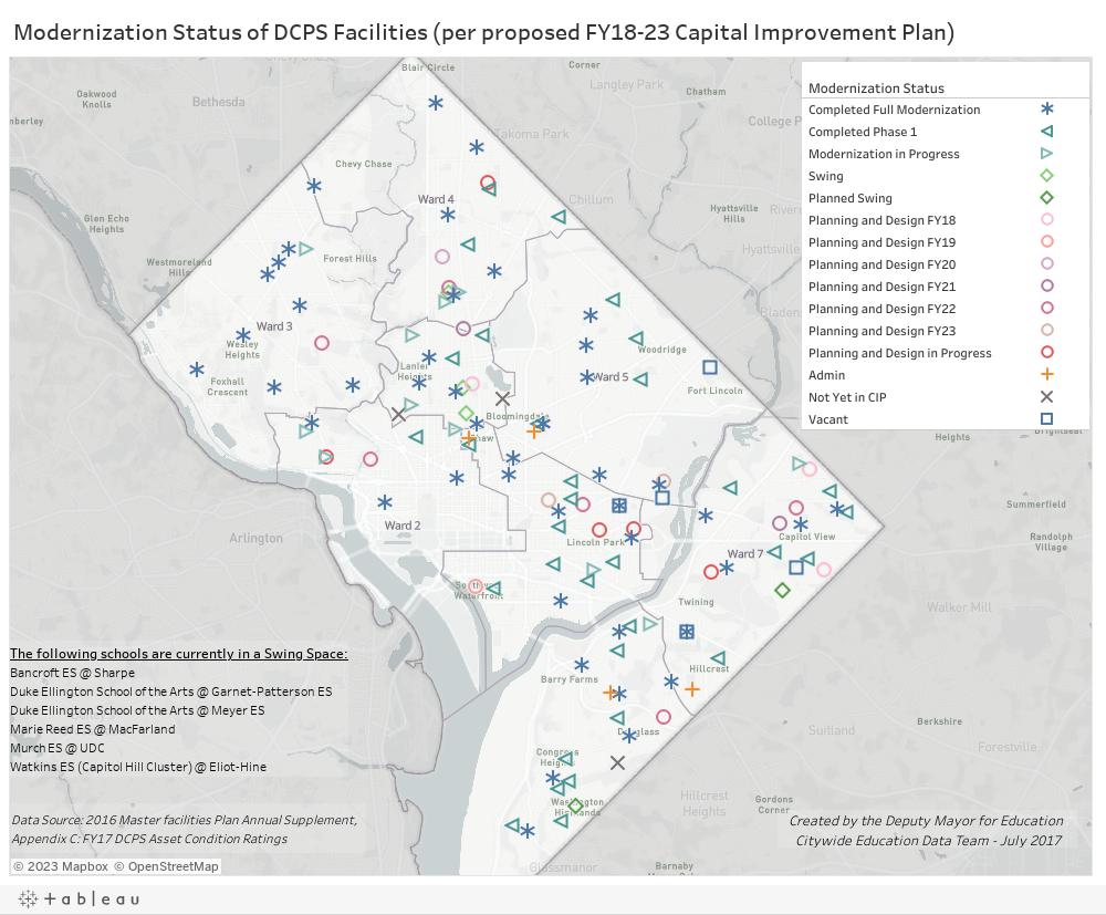 DCPS Modernization Status