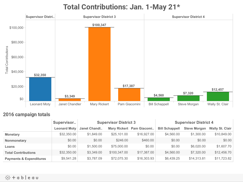 Total Contributions: Jan 1.-April 23