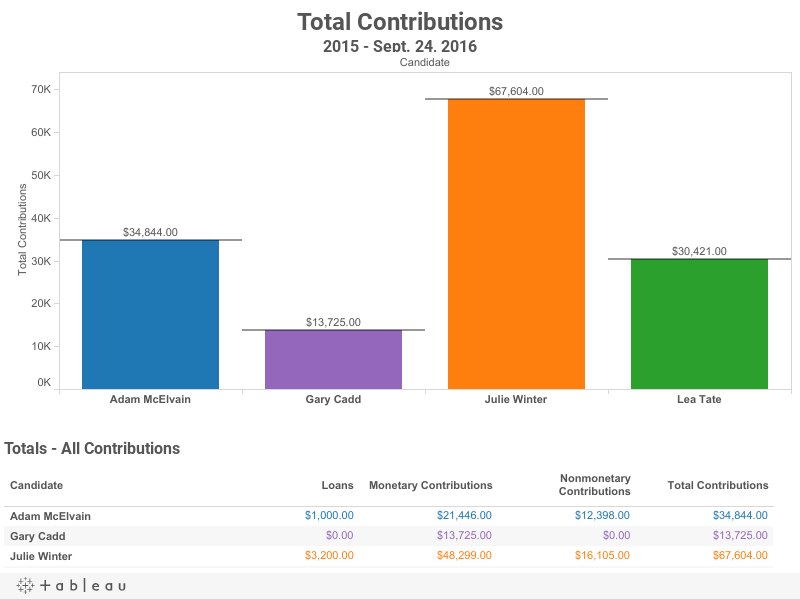 Total Contributions