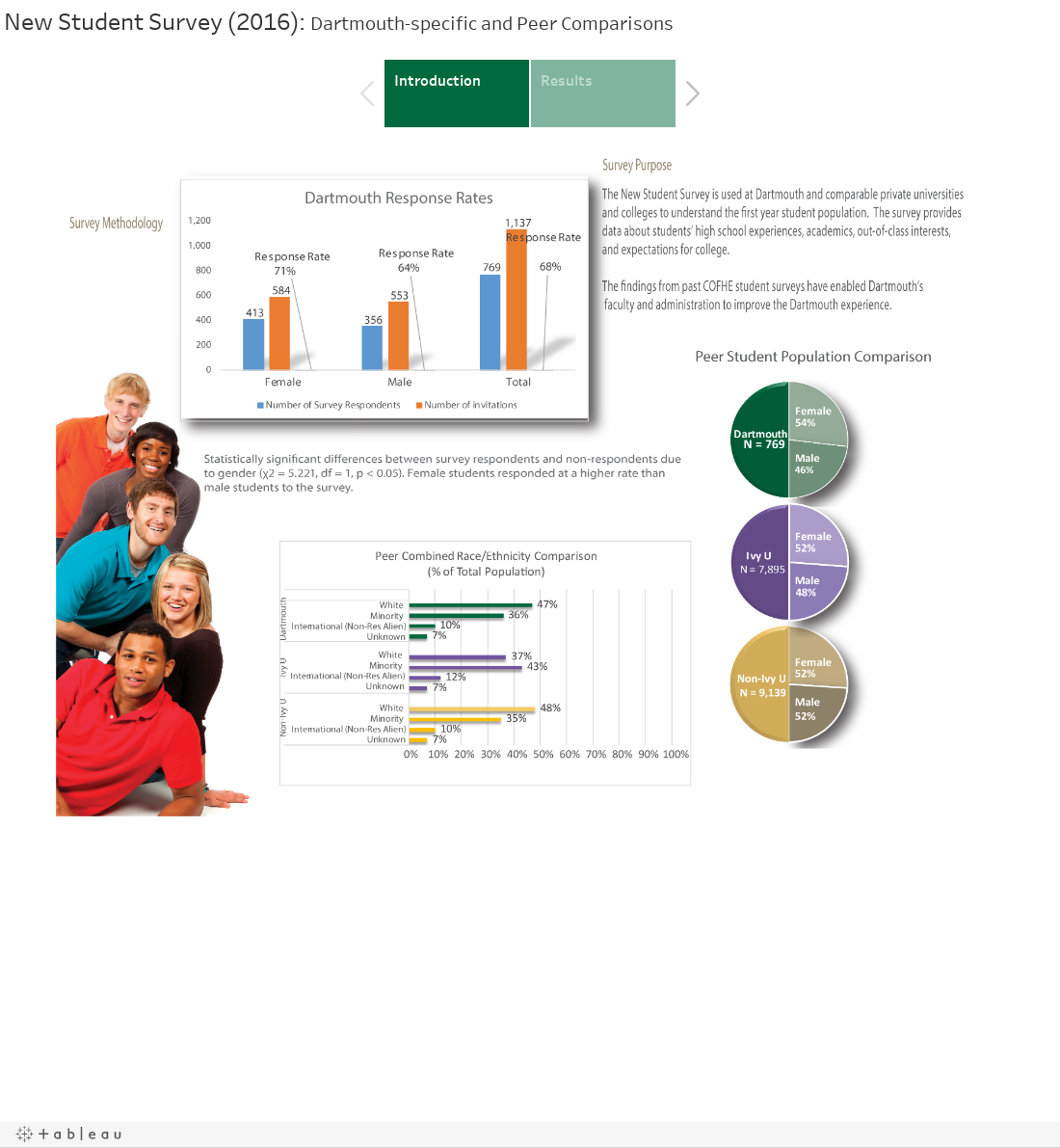 New Student Survey (2016): Dartmouth-specific and Peer Comparisons