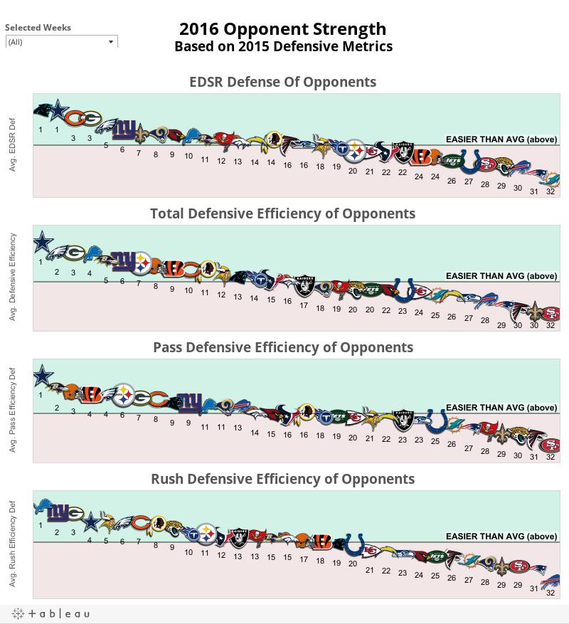 Defensive Opponent Metrics