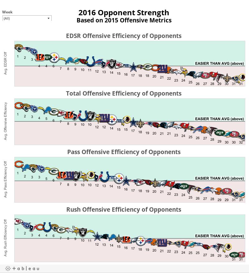 Offensive Opponent Metrics