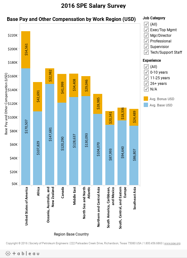 Oil and Gas Pay | Salary Survey | Society of Petroleum Engineers