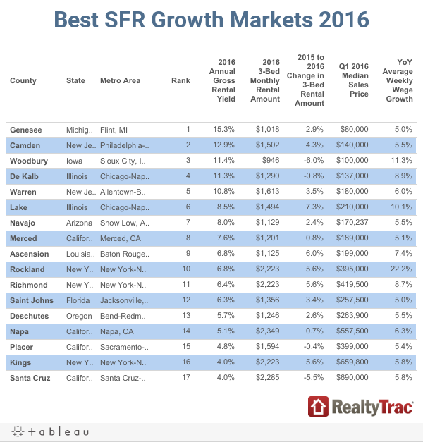 Best SFR Growth Markets 2016
