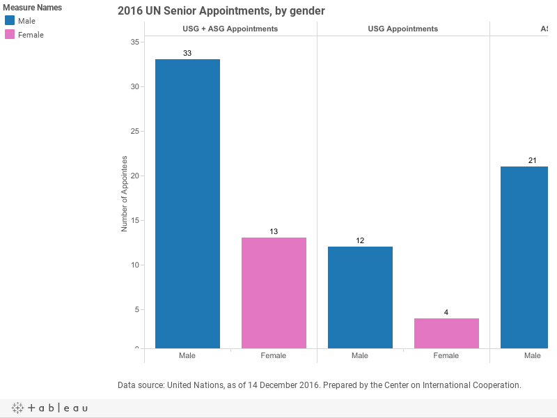 2016 UN Senior Appointments, by gender