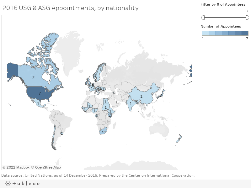 2016 USG & ASG Appointments, by nationality