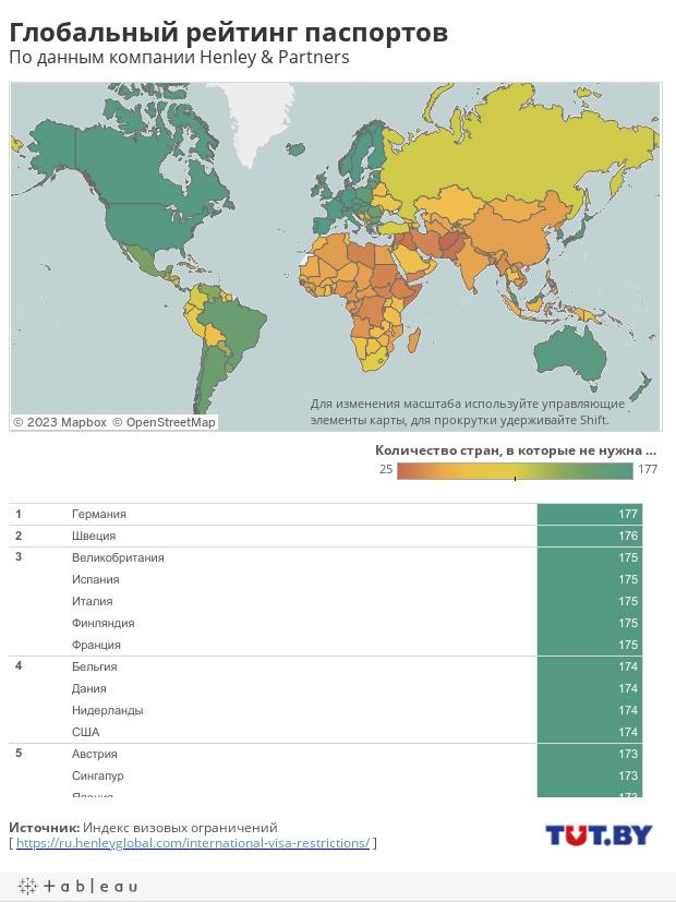 Глобальный рейтинг паспортов