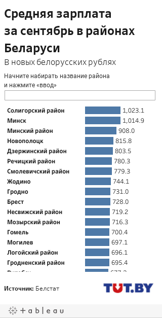 Средняя зарплата за август mobile