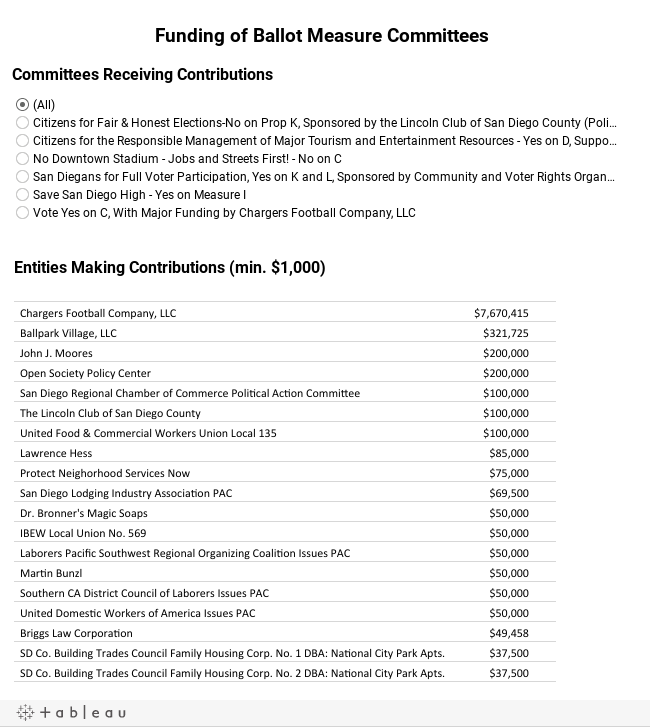 Funding of Ballot Measure Committees