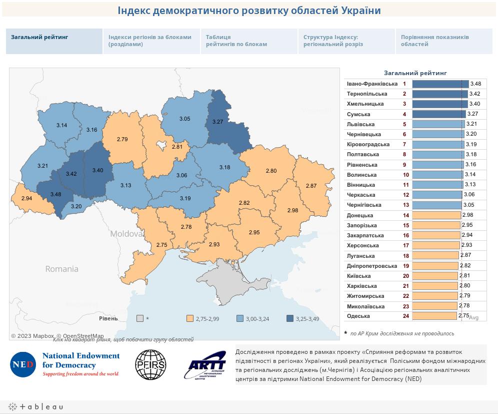 Індекс демократичного розвитку областей України