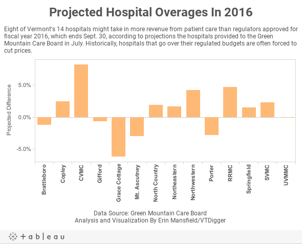 Projected Hospital Overages In 2016