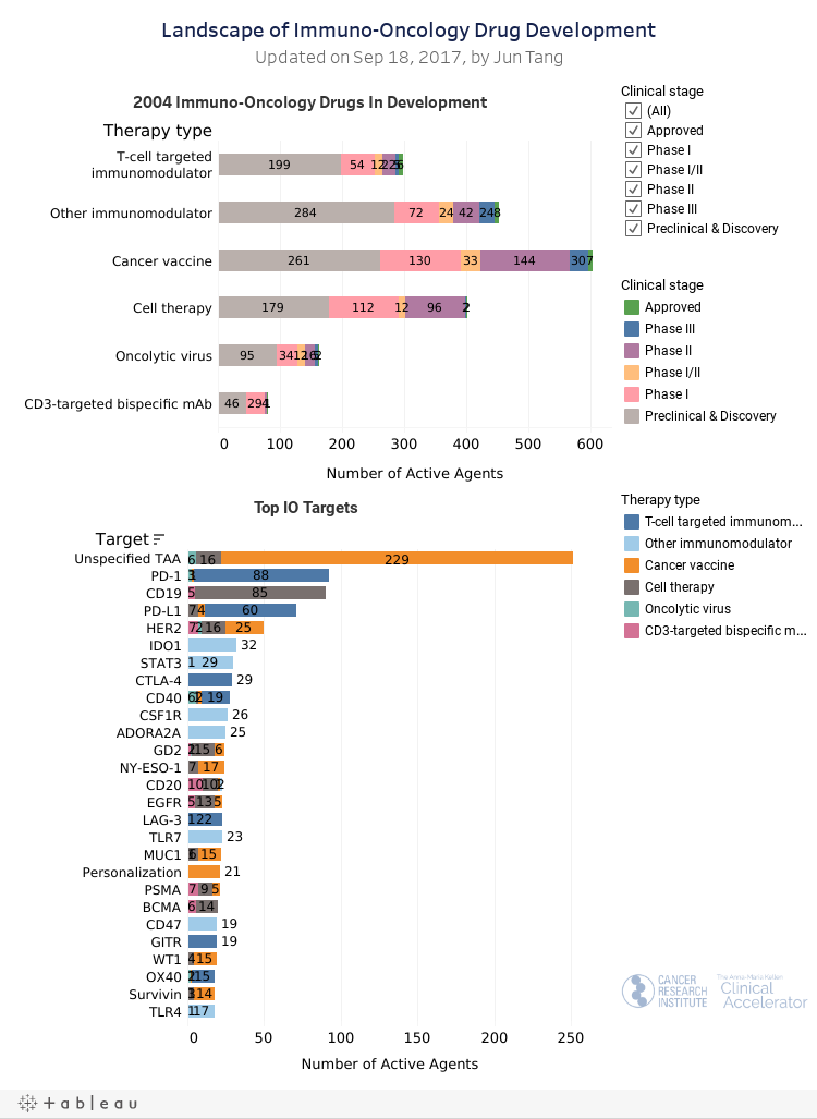 Landscape of Immuno-Oncology Drug Development
