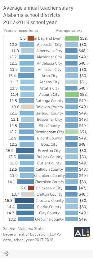 Workbook: 2017-2018 Teacher Salaries by District