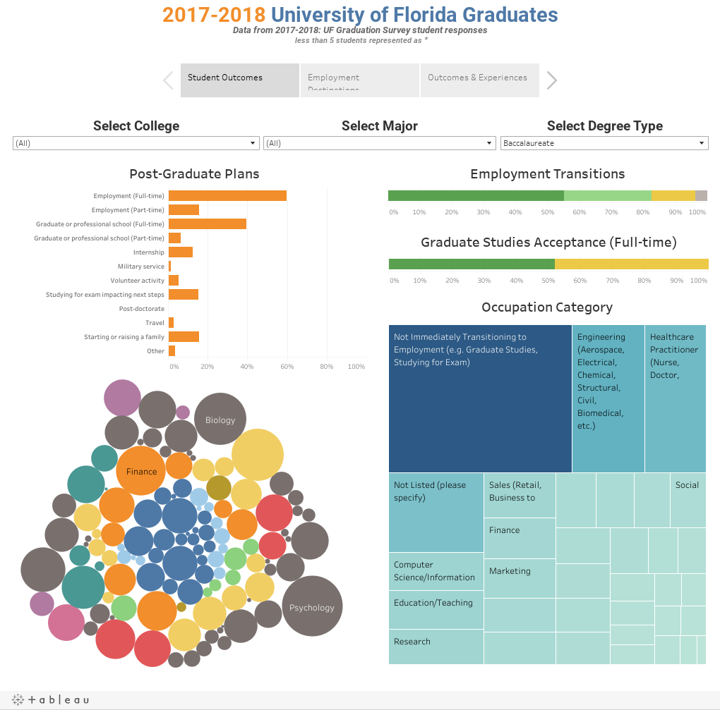 2017-2018 University of Florida GraduatesData from 2017-2018: UF Graduation Survey student responses less than 5 students represented as *