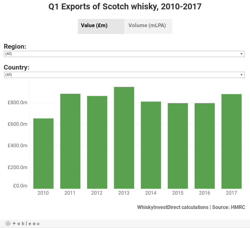 Q1 Exports of Scotch whisky, 2010-2017