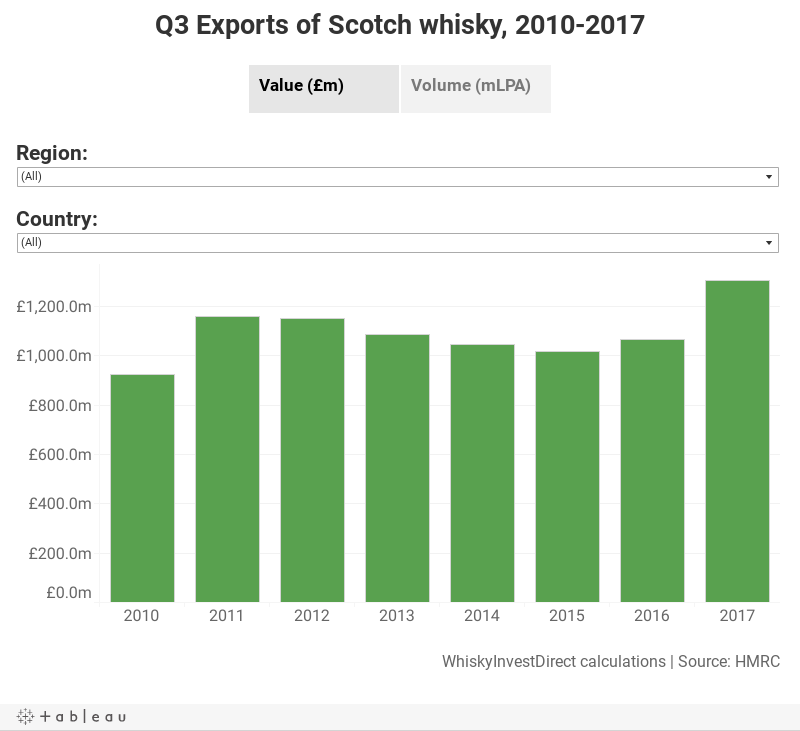 Q3 Exports of Scotch whisky, 2010-2017