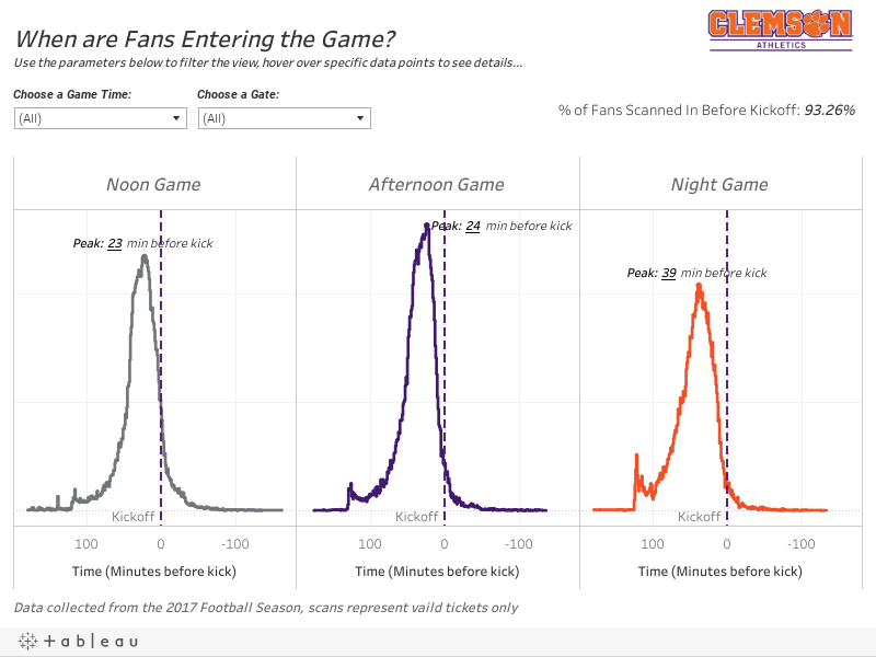When are Fans Entering the Game?Use the parameters below to filter the view, hover over specific data points to see details...