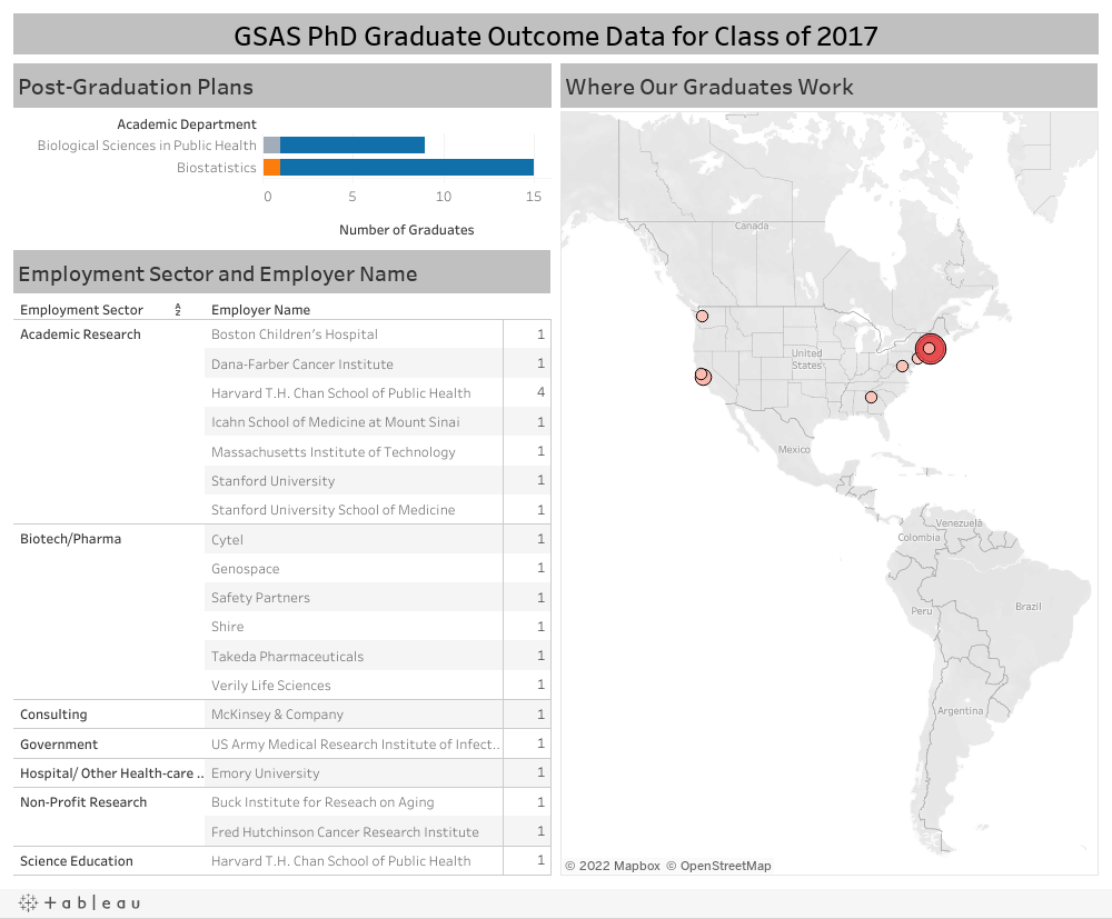 GSAS PhD Graduate Outcome Data for Class of 2017