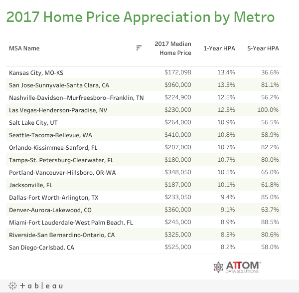 2017 Home Price Appreciation by Metro
