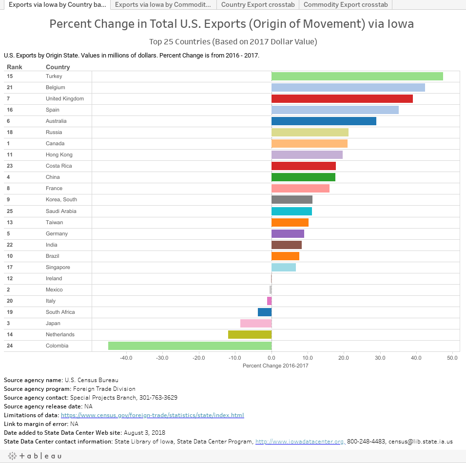 Iowa Exports by Commodity and Country of Destination — State