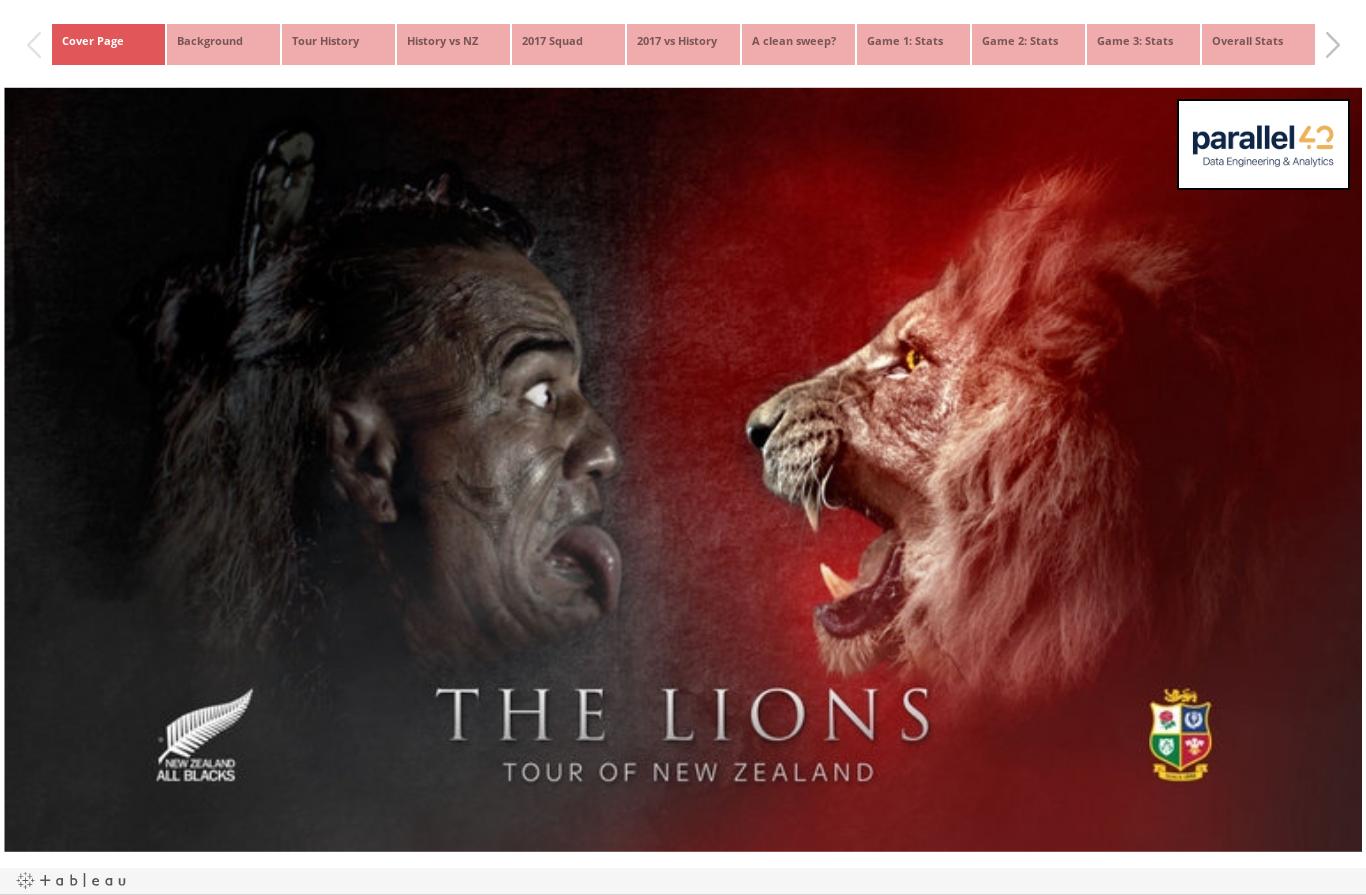 The British & Irish Lions: Analysis