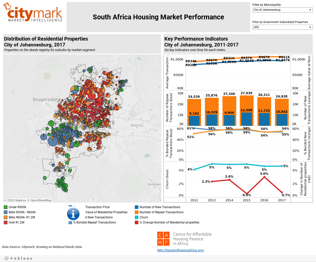 South Africa Housing Market Performance