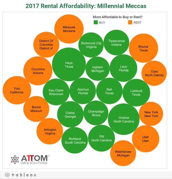2017 Rental Affordability: Millennial Meccas