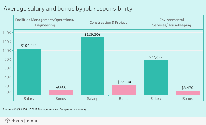 environmental project manager salary The average environmental project manager salary in new jersey, united states is $82,773 or an equivalent hourly rate of $40 this is 16% higher (+$11,414) than the average environmental project manager salary in the united states.