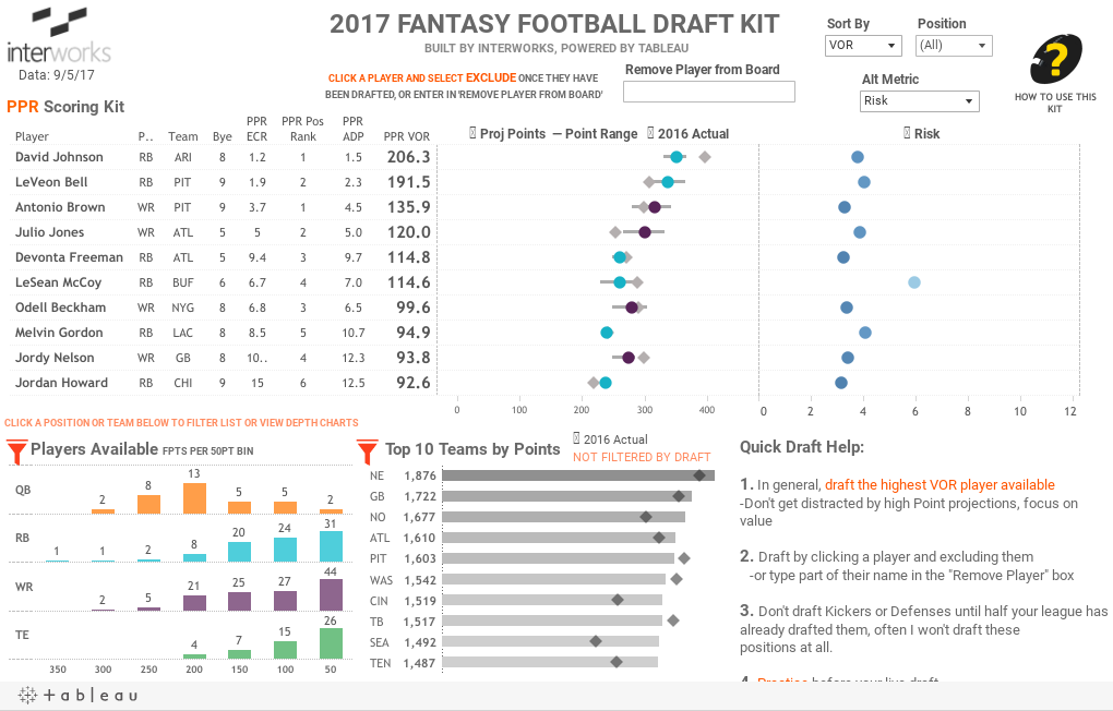 2017 Tableau Fantasy Football Draft Kit | InterWorks