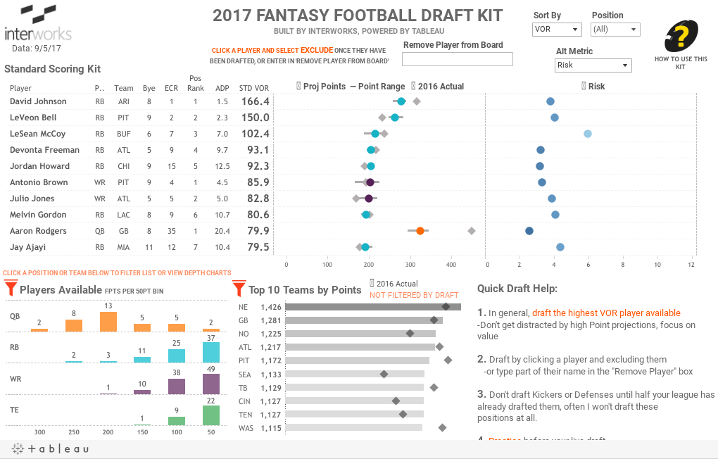 2017 FANTASY FOOTBALL DRAFT KIT BUILT BY INTERWORKS, POWERED BY TABLEAU