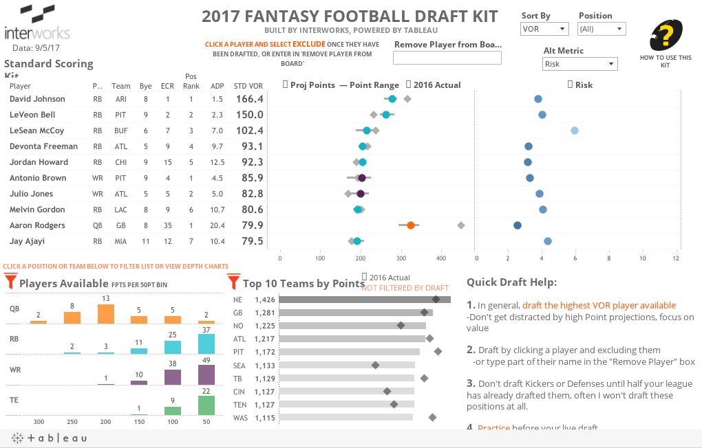 2017 Tableau Fantasy Football Draft Kit | InterWorks