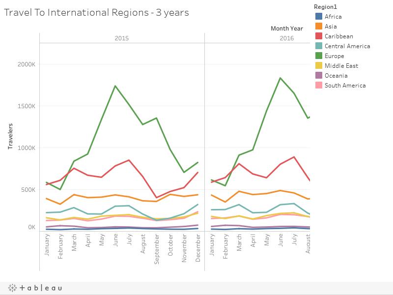 Travel To International Regions - 3 years