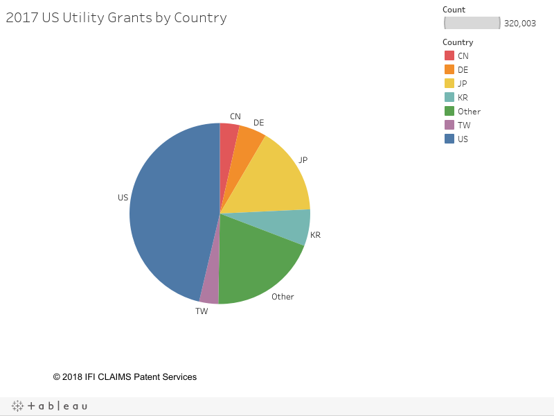 2017 US Utility Grants by Country