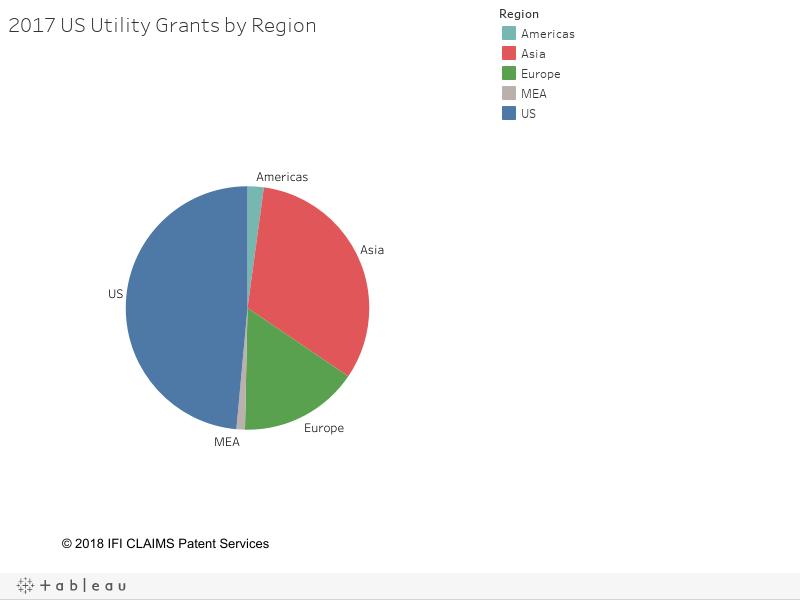 2017 US Utility Grants by Region