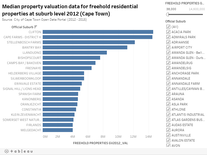 Median property valuation data for freehold residential properties at suburb level 2012 (Cape Town)Source: City of Cape Town Open Data Portal (2012 - 2015)
